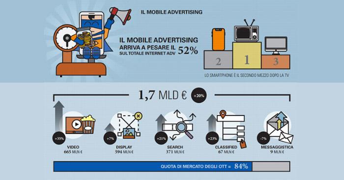 Il MOBILE PRIMO CANALE DI BUSINESS DEGLI ITALIANI : da solo vale il 52 % dell'advertising on line.
