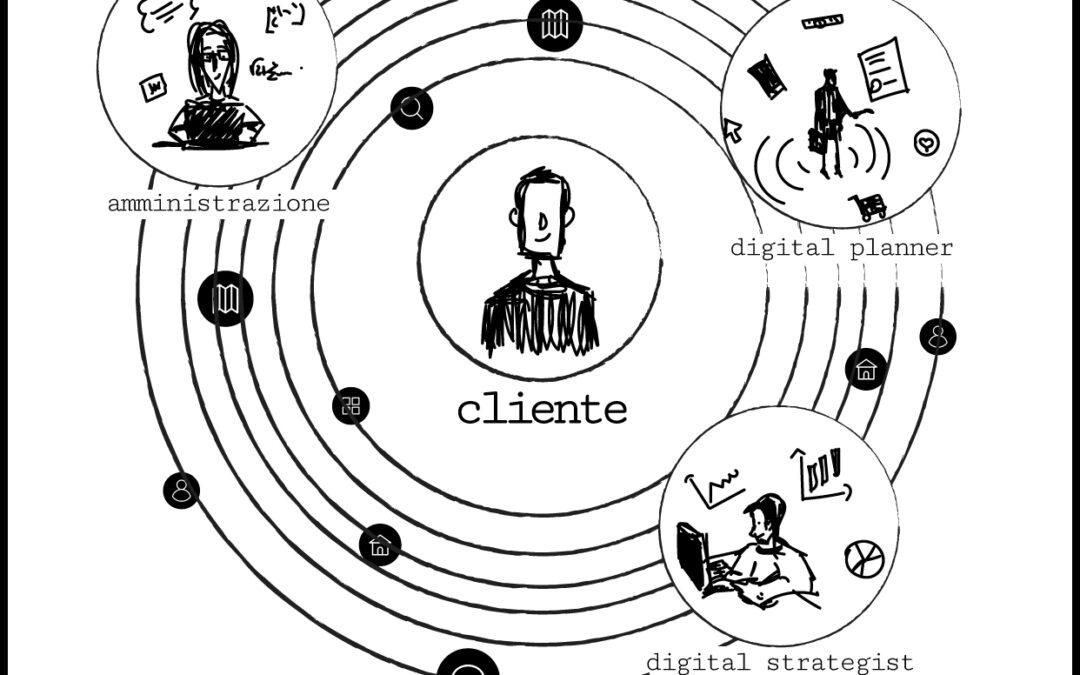 The golden Circle: Customer Centricity